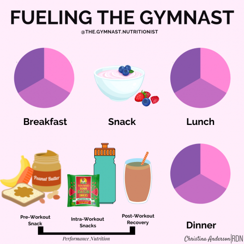 Gymnast Performance Nutrition